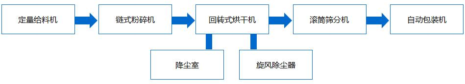 粉状生产线.jpg