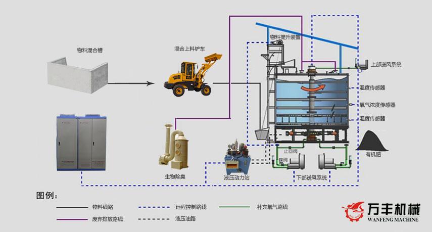 发酵罐工艺流程图.jpg